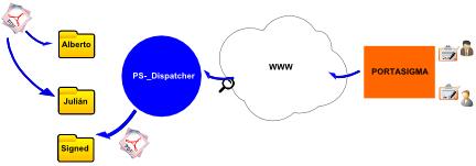 PortaSigma Tools - PS-Dispatcher 3